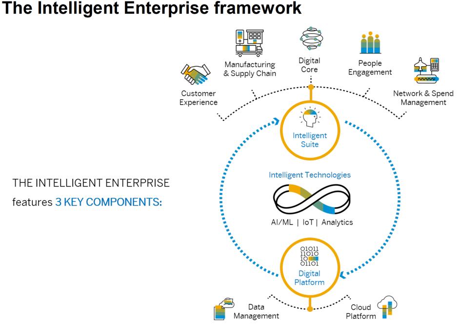 SAP S/4HANA Intelligent Suite