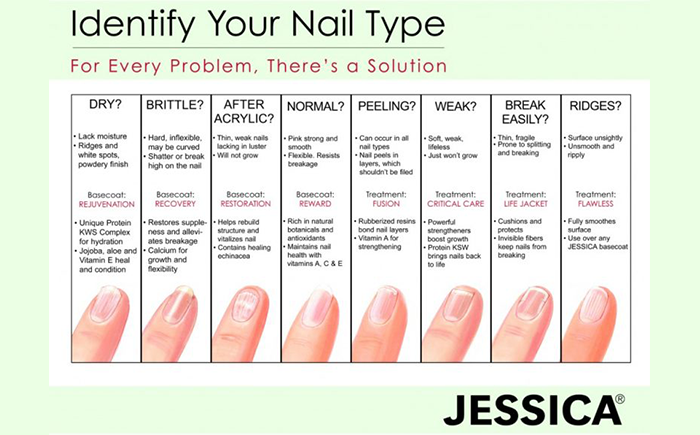 Jessica identify your nail type