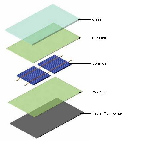 EVA and TPT layer