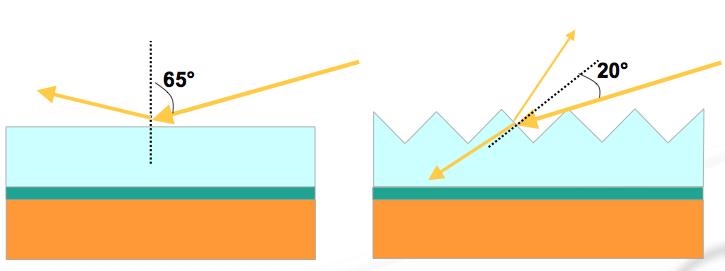 Solar nano coating vs Light Trapping