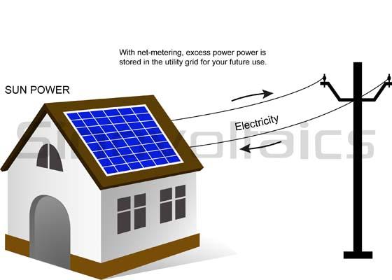 Net metering in solar