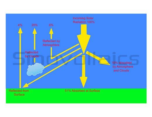 Solar radiation - atmospheric effects