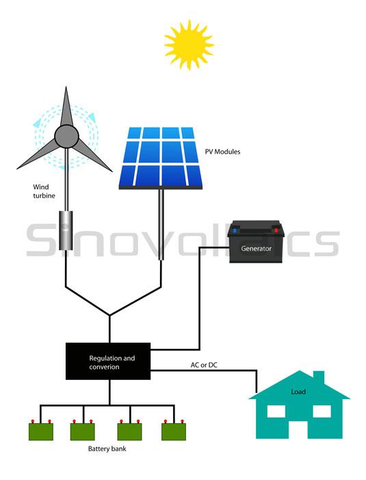 Solar hybrid system: without AC input