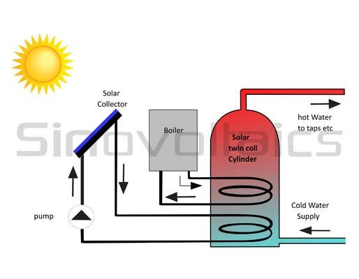 Solar heating: solar water heater
