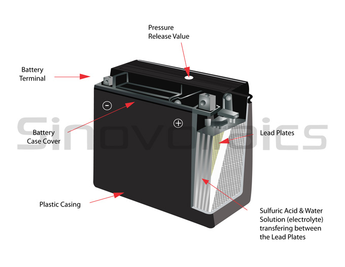 Battery diagram - lead acid battery