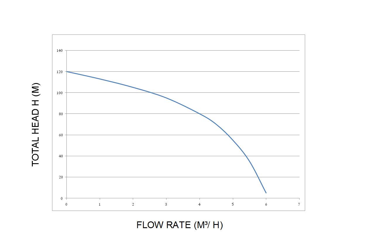 33 Water Flow Diagram