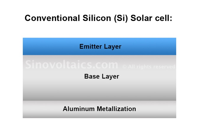 Устройство обычного солнечного элемента