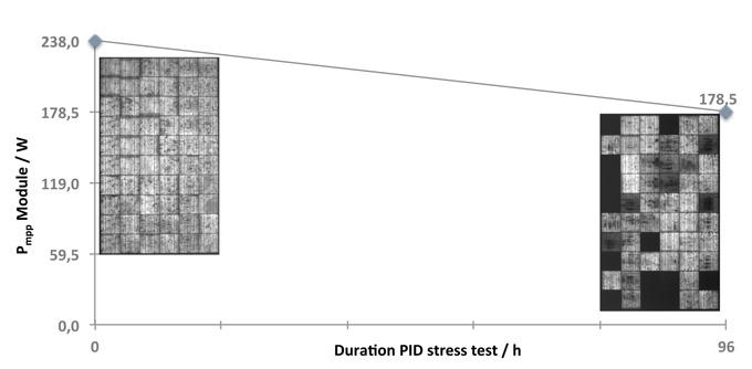 Solar Panel Pid Stress Test Graph
