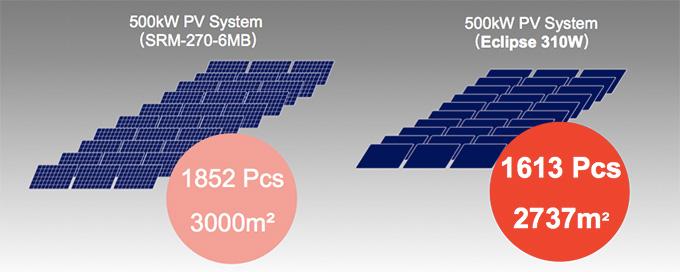 Seraphim solar: Eclipse, innovative solar module design?