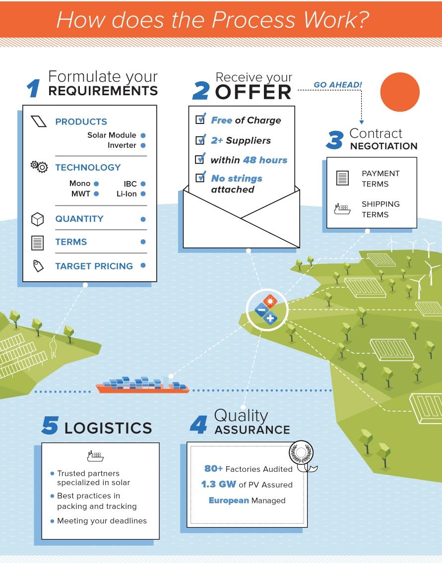 Sinovoltaics - Solar Supply Network