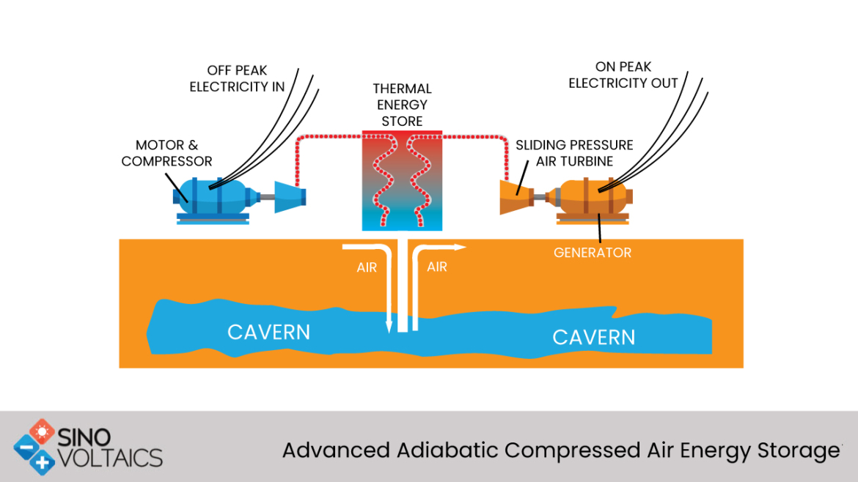 Advanced Adiabatic Compressed Air Energy Storage