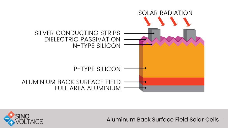 Aluminum Back Surface Field Solar Cells