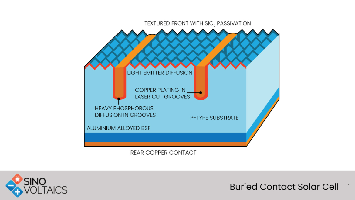 Buried Contact Solar Cells