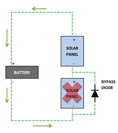 Bypass Diodes