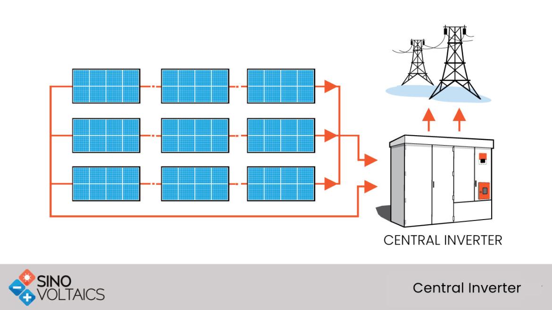 Central inverters