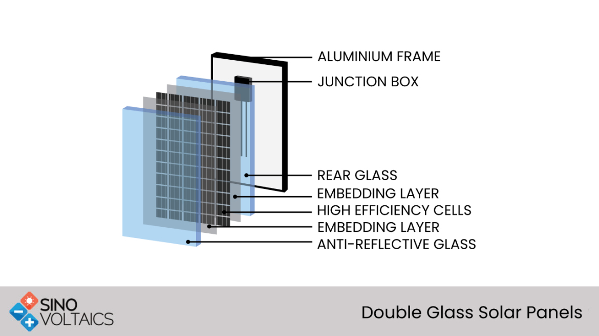 Double Glass Solar Panels