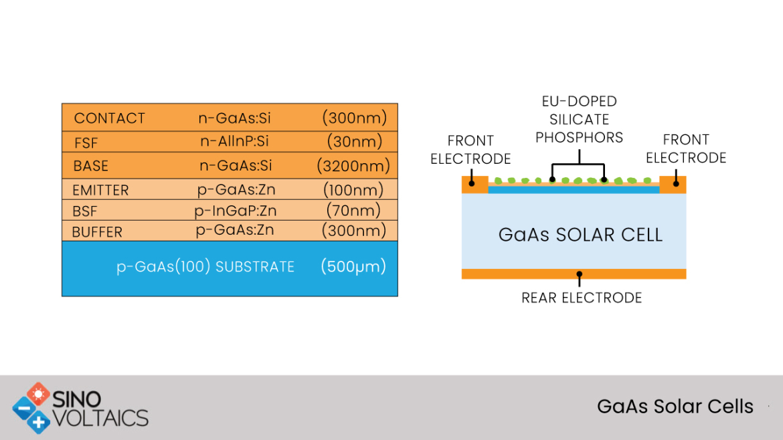 GaAs Solar Cells