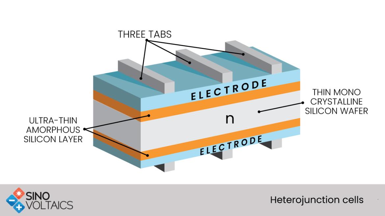 Heterojunction cells