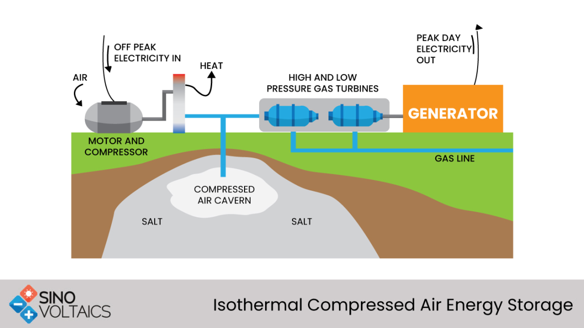 ISOTHERMAL CAES