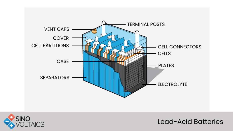 leadacid batteries