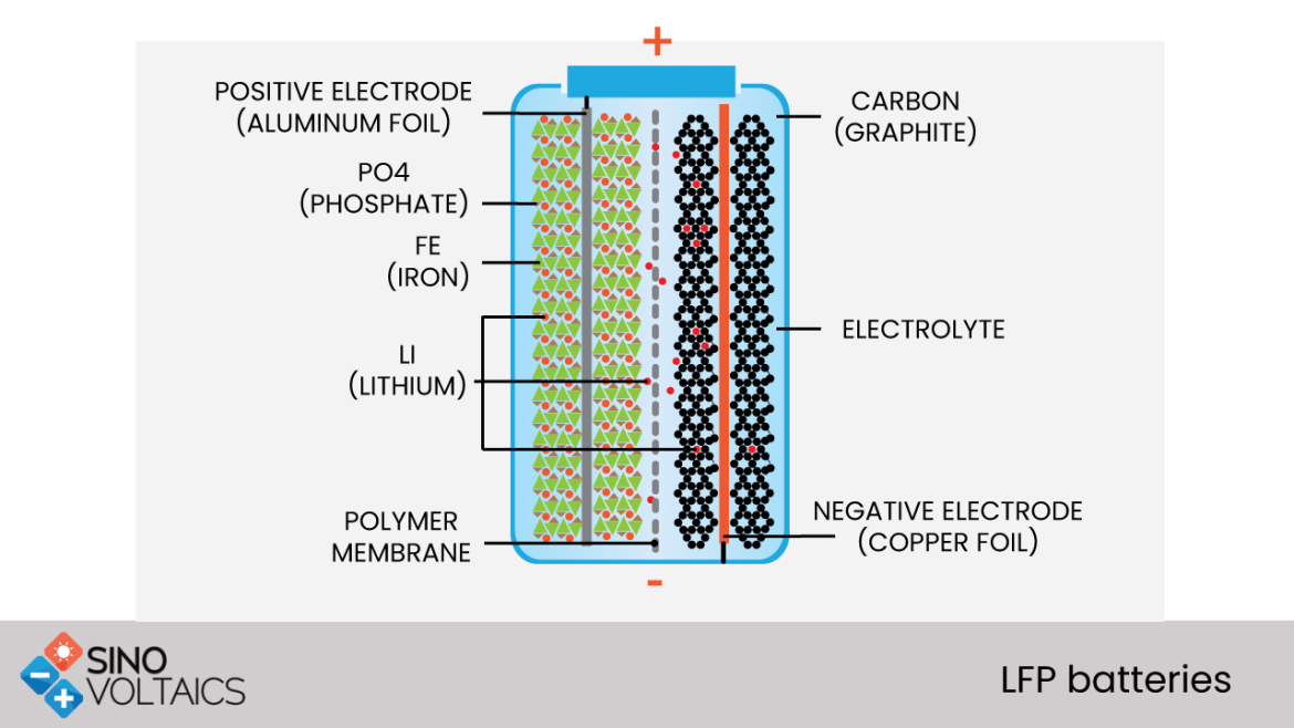 LFP batteries