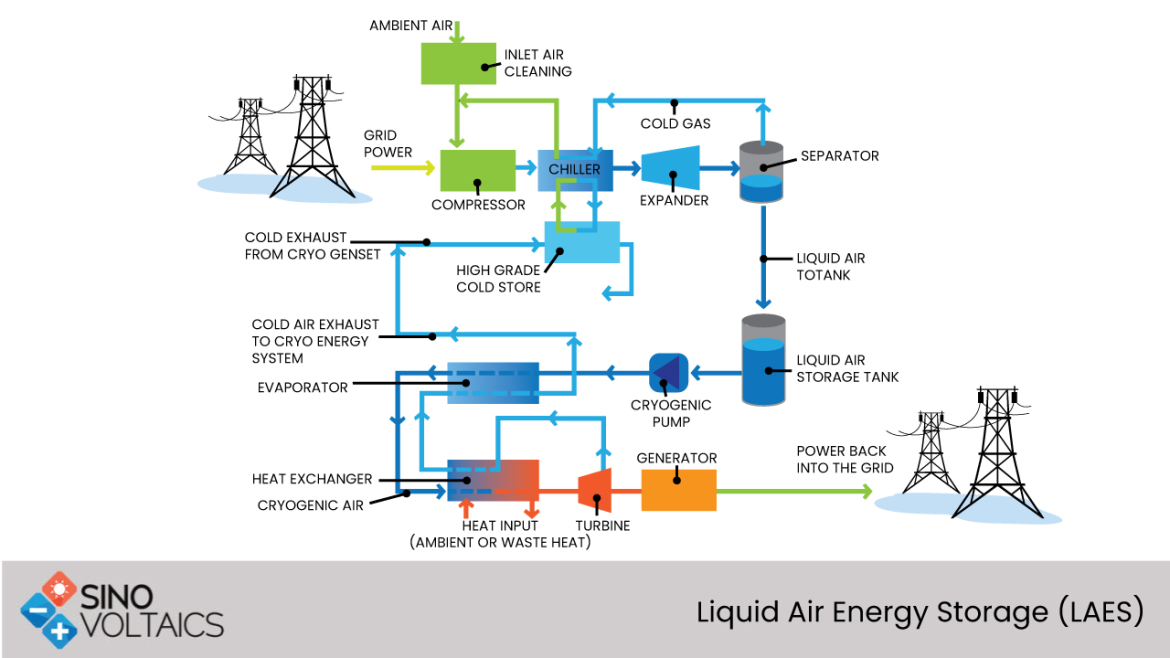 Liquid Air Energy Storage