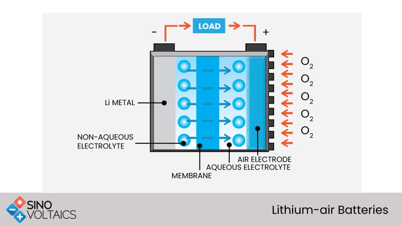Lithium-air Batteries