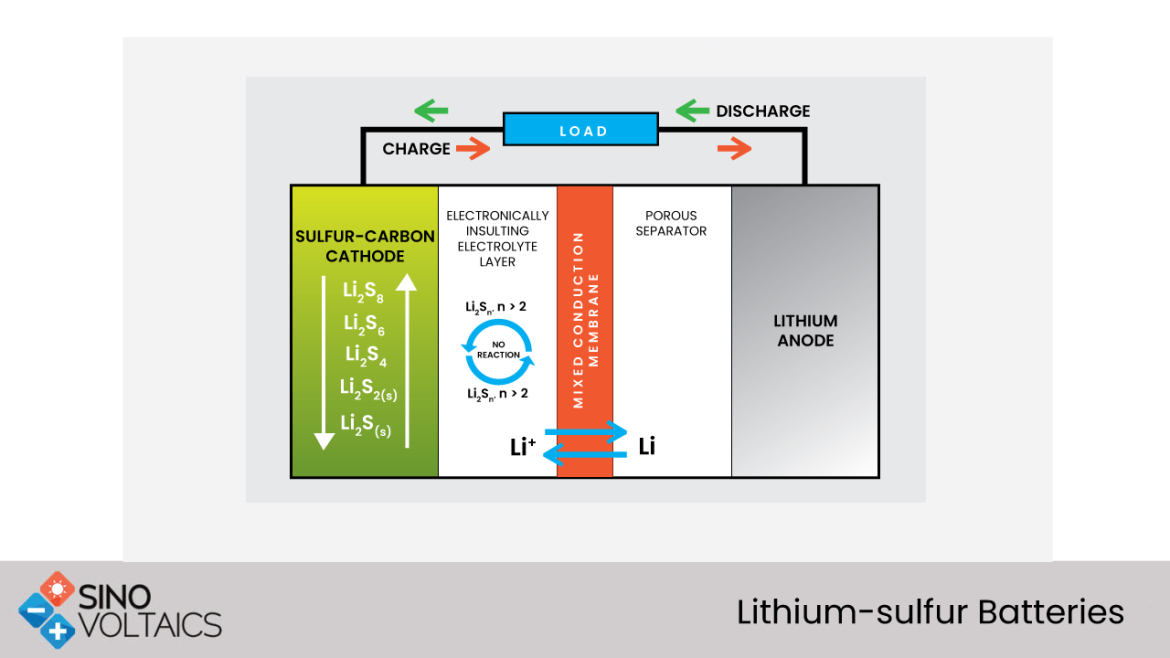 lithium-sulfur batteries
