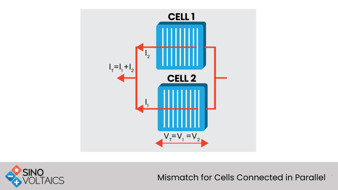 Mismatch for Cells Connected in Parallel