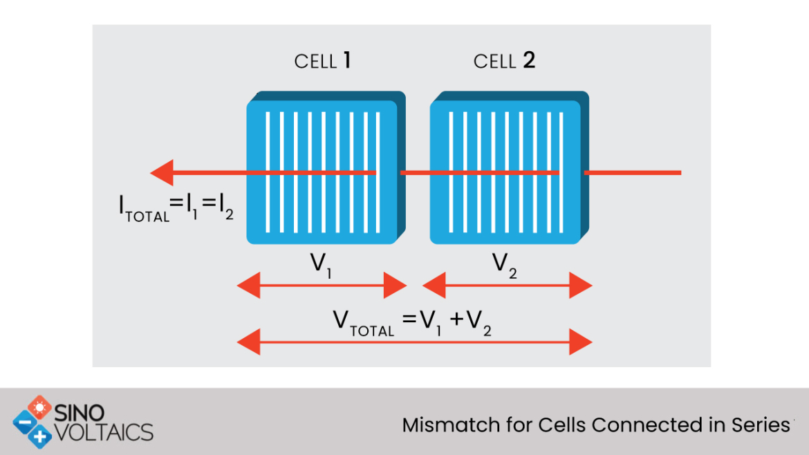 Mismatch for Cells Connected in series
