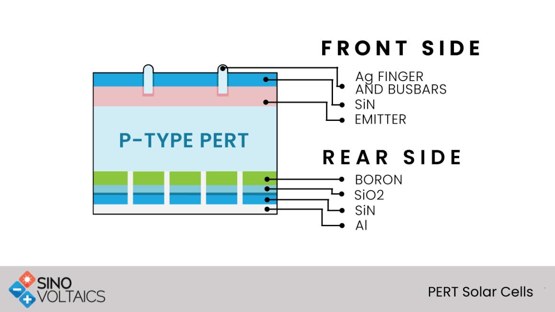 PERT solar cells
