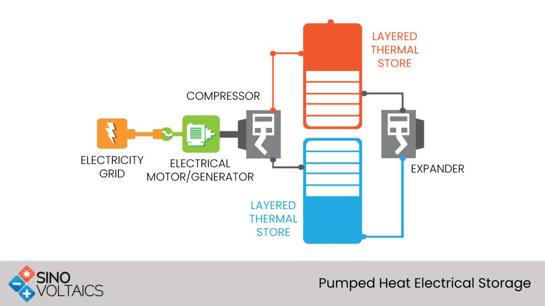 Pumped Heat Electrical Storage