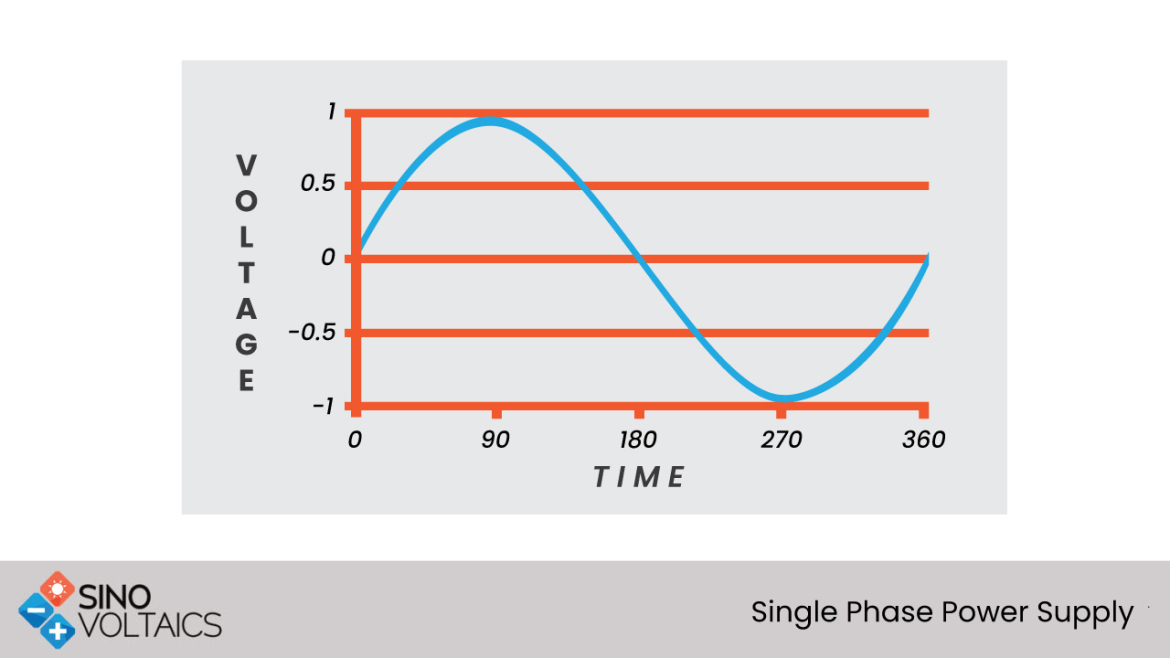 Single Phase Versus Three Phase Power Supply
