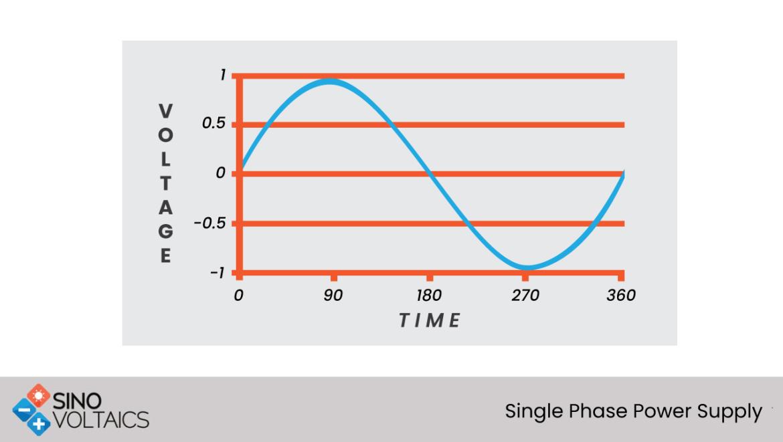Single Phase Power Supply