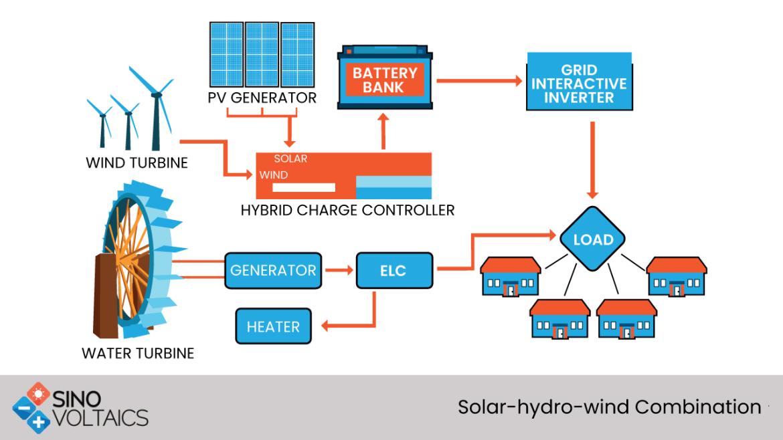 Solar-hydro-wind