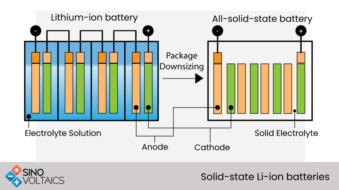 Solid-state Li-ion batteries