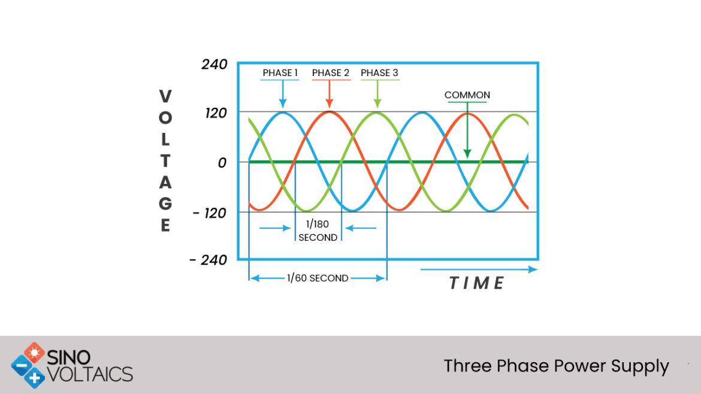 Three phase power supply