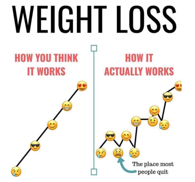 gewicht schommelt