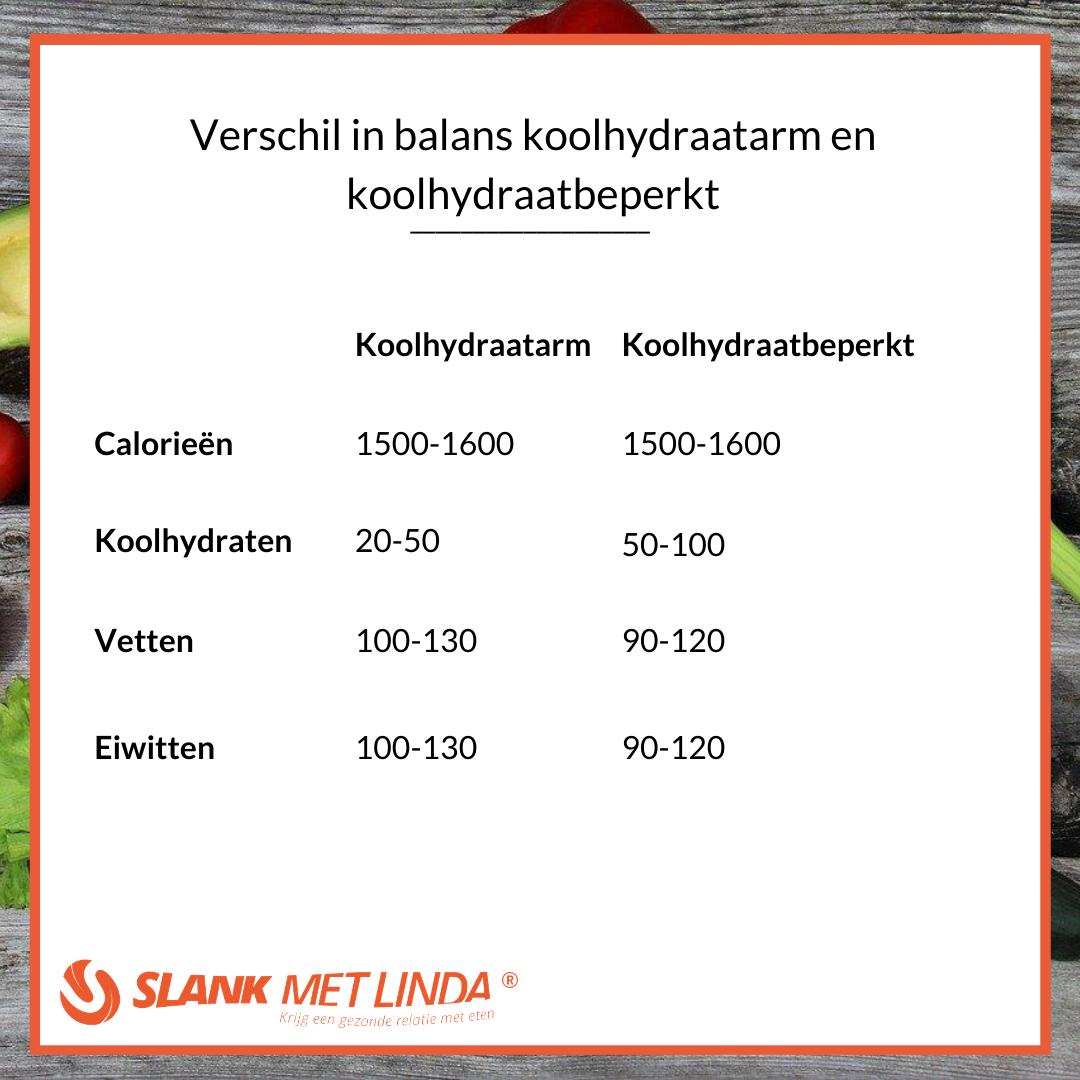 verschil koolhydraatarm koolhydraatbeperkt