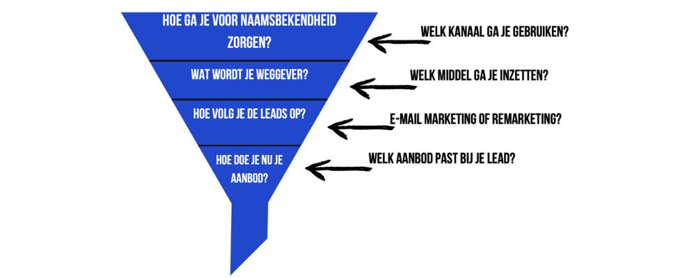 Marketing funnel voorbeeld