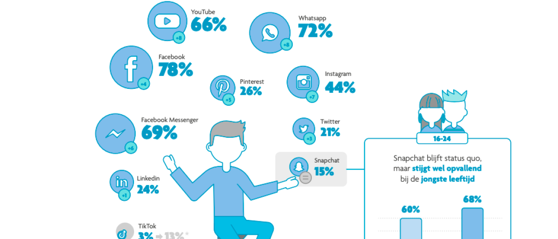 Hoe ziet het sociale mediagebruik in Vlaanderen er uit?