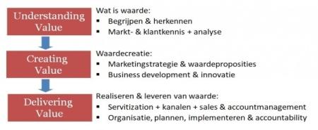 Opleiding waardecreatie business development