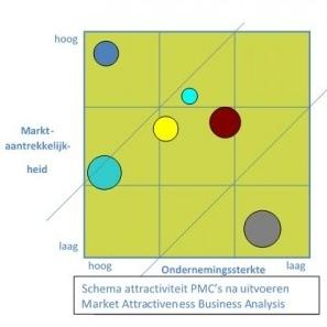Schema MABA Analyse