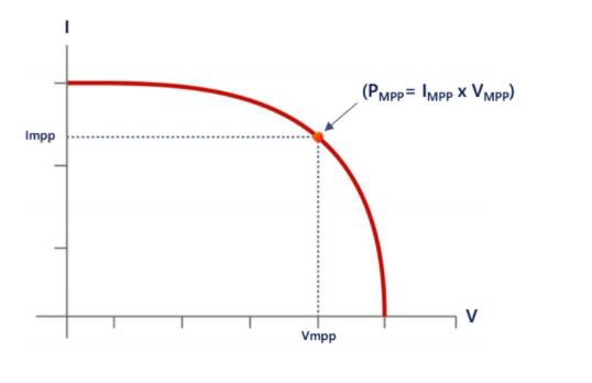 Maximum Power Point van een zonnepaneel