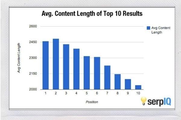 Hoeveel woorden moet je tekst zijn om te scoren in Google?