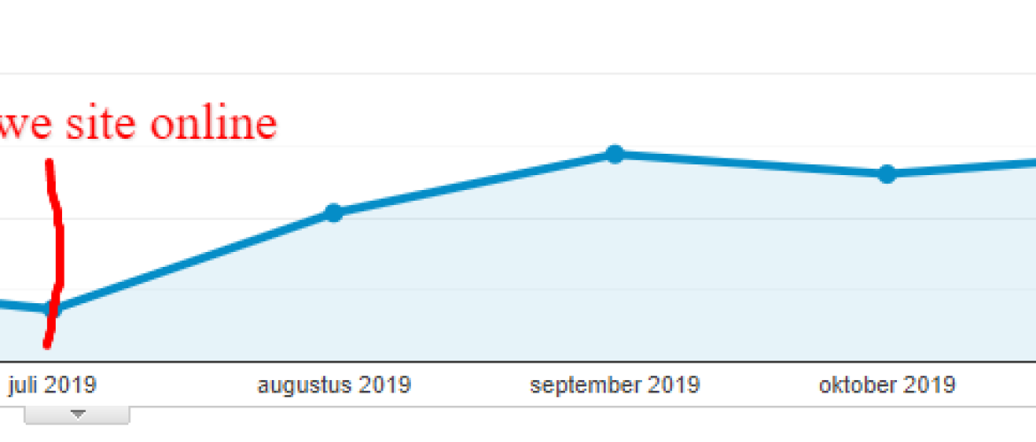 Case Study - Volledig traject (superseo)