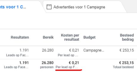Kosten van een lead via advertenties op Facebook