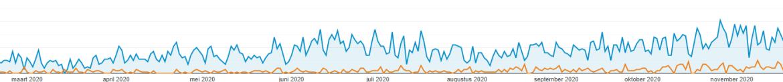 Bijna 8 keer zoveel bezoekers in 1 jaar tijd door seo.