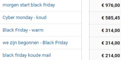 e-mail marketing gebruiken voor extra omzet.