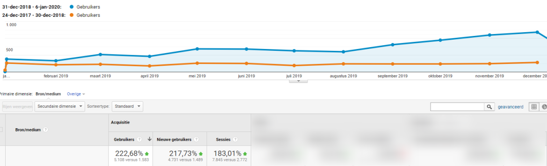 222 procent meer gratis bezoekers dankzij seo